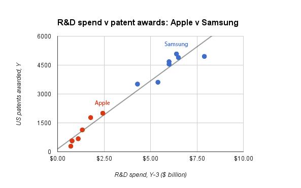 apple-samsung-r-d-patents.jpg