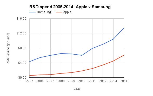 apple-samsung-r-d-spend.png