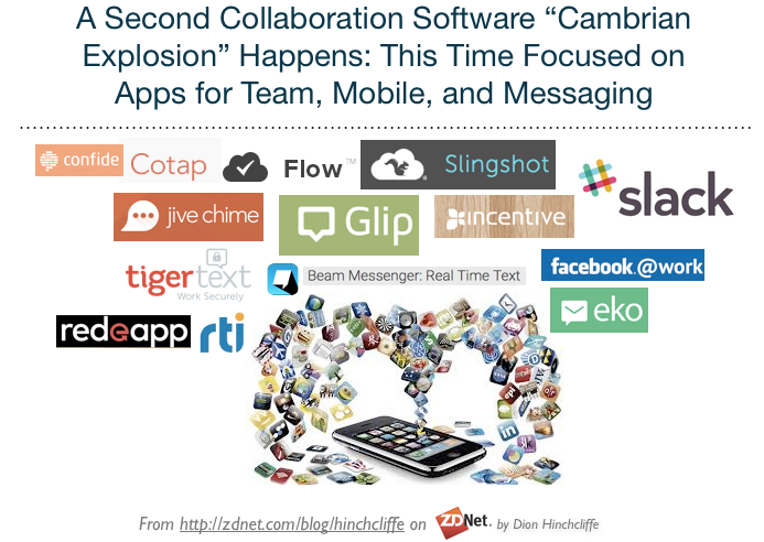 So many new collaboration app arrived over the last year. Too many.