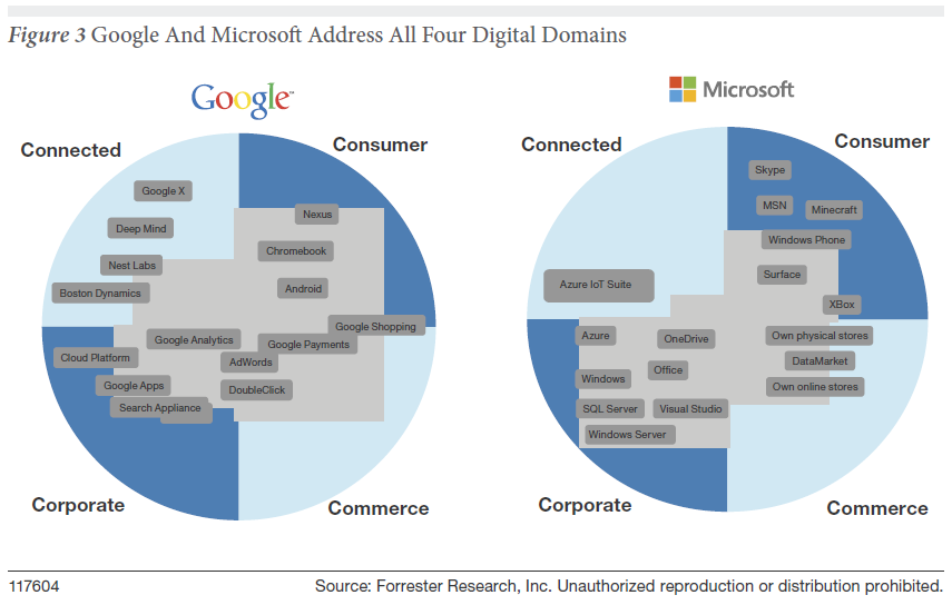 google-v-microsoft-digital-domains.png