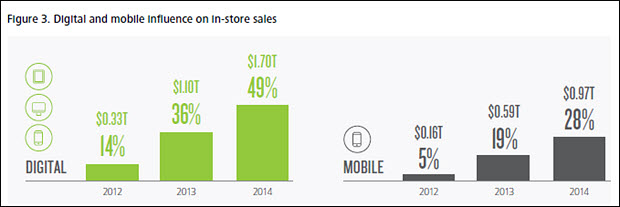 Digital and mobile influences on retail sales