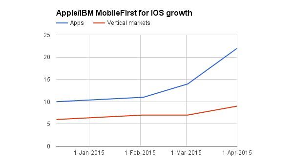 mobilefirst-growth.jpg