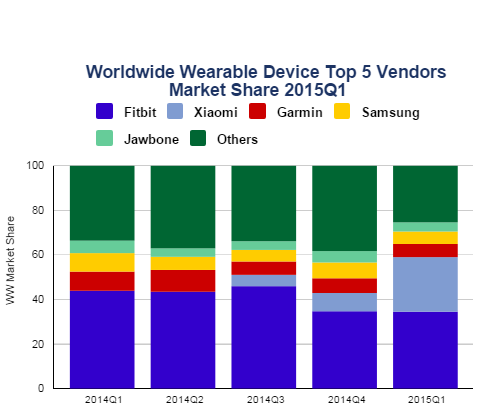 idc-wearable-q115a.png