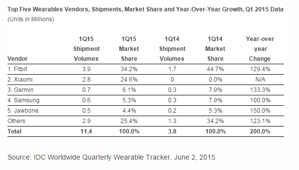 idc-wearable-q115b.png