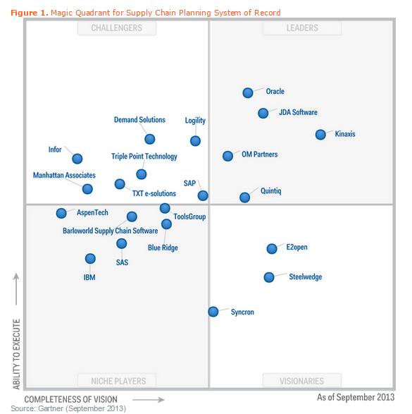 supply-chain-magic-quadrant.png