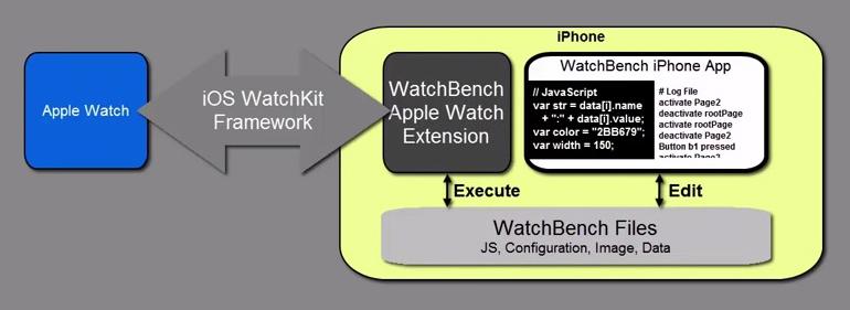 watchbench-architecture.jpg