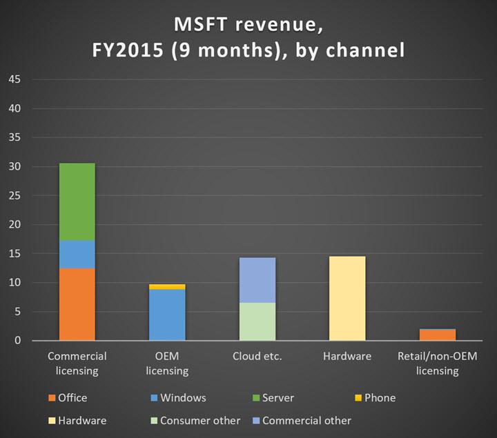 msft-revenue-2015-by-channel-720.jpg