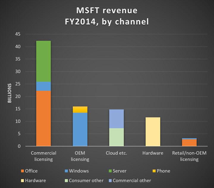 msft-revenue-2014-by-channel-720.jpg