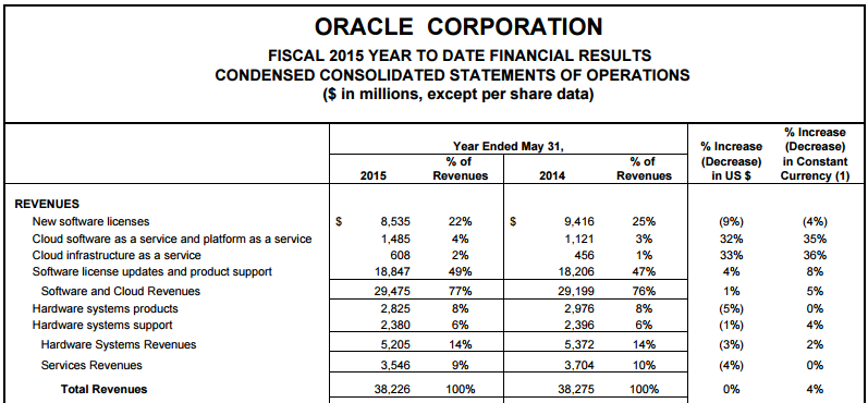 oracle-financials-2015.png