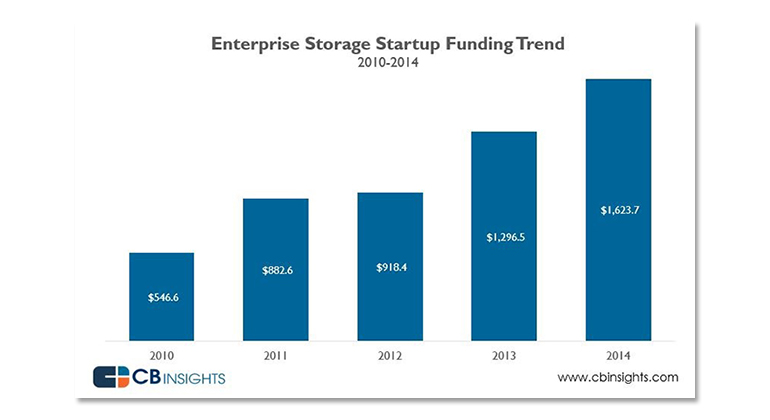 ent-stor-funding-2.jpg