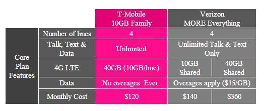 t-mobile-amp-family-verizon.jpg