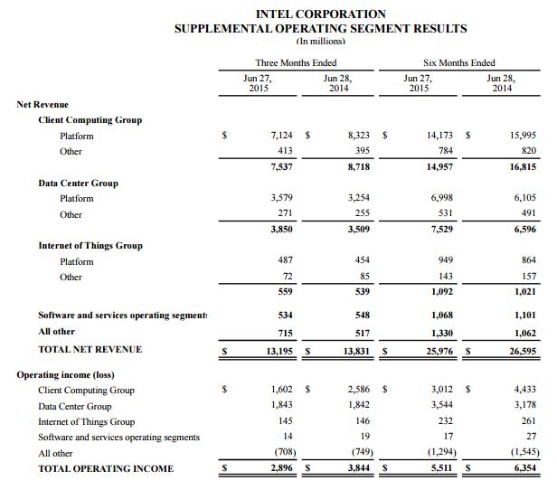 intel-q2-financials.png