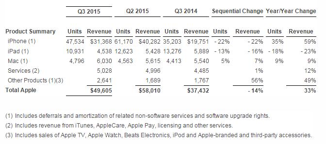 apple-3q-watch-units.png