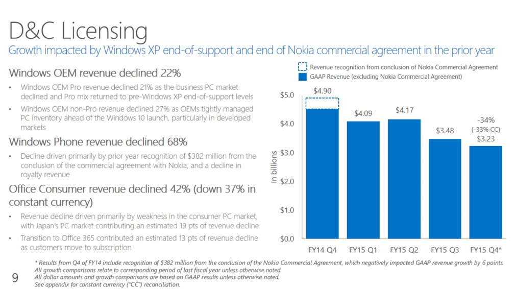 msft-q4-2015a.png