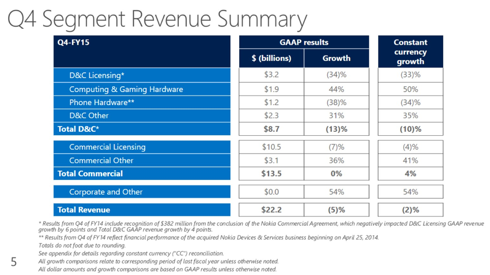 msft-q4-2015.png
