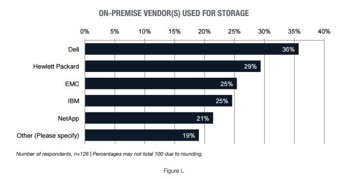 on-prem-storage-vendor-preferences.png