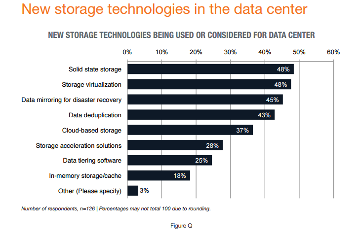 new-storage-technologies.png