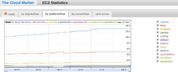 amazon-cloud-market-august-2015.png