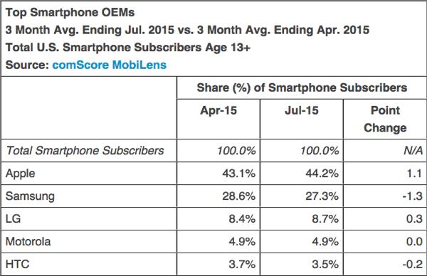 smartphone-oems-market-share.jpg