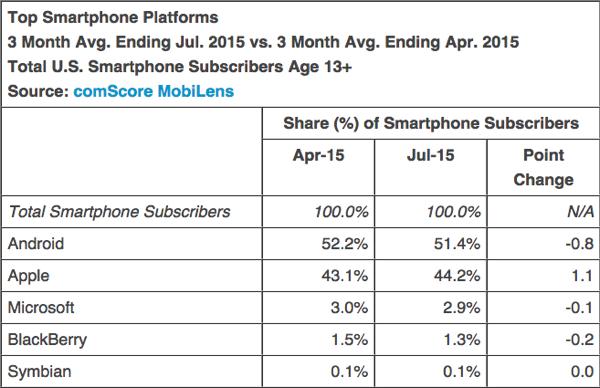 smartphone-platform-market-share.jpg