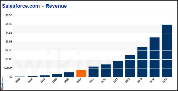 salesforce-com-revenue-graph-2.png