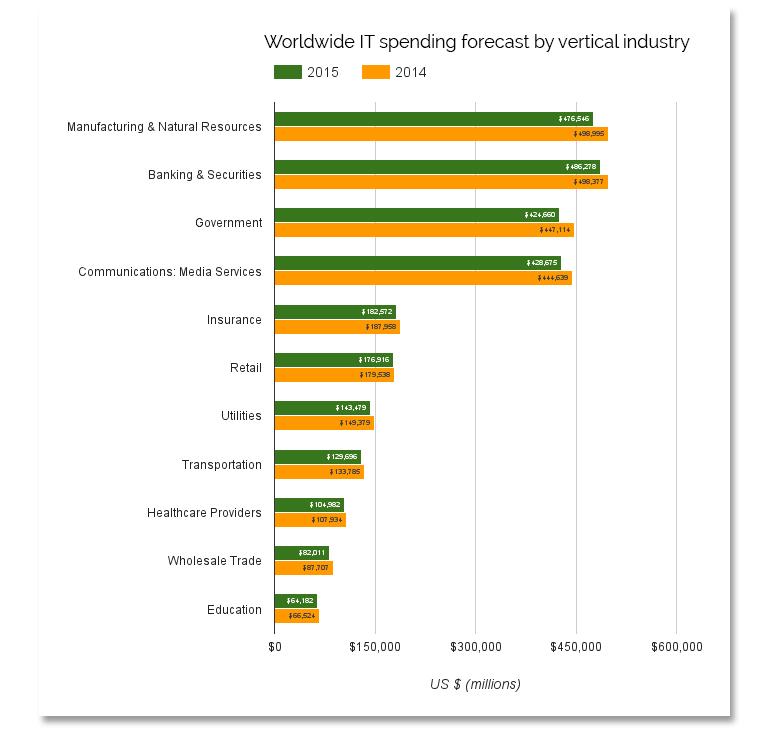 it-budgets-2016-gartner-verticals.jpg