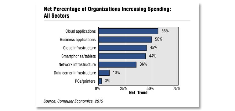 it-budgets-2016-computer-economics.jpg