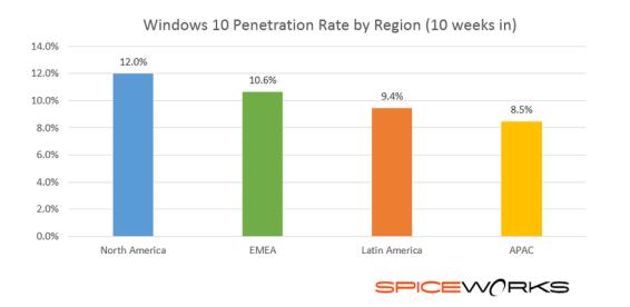 windows-10-pen-rates.png
