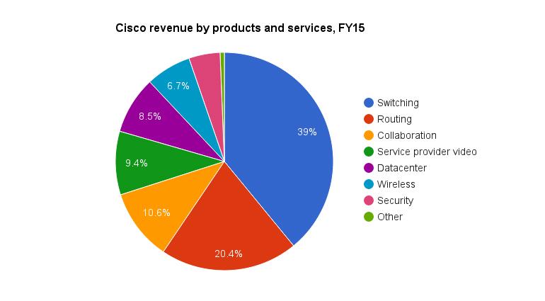cisco-revenue-fy2015.jpg