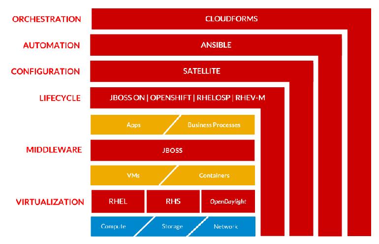 red-hat-open-management-platform1.png