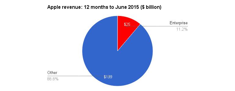 apple-enterprise-revenue-2015.jpg