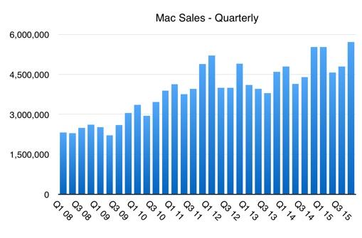 Mac sales, hstorical