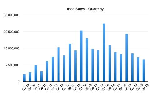 iPad sales, historical