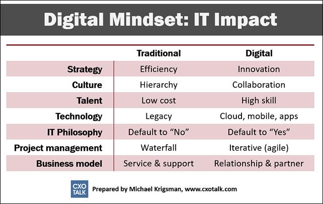 Digital mindset - IT impact