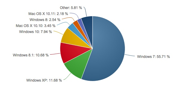 Desktop OS usage share, October