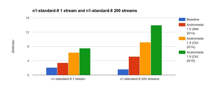google-akamai-cloud-subnetworks-performance.png