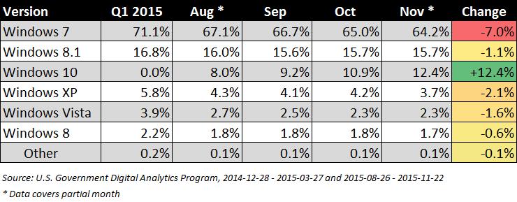 us-govt-analytics-windows-versions-2015.png