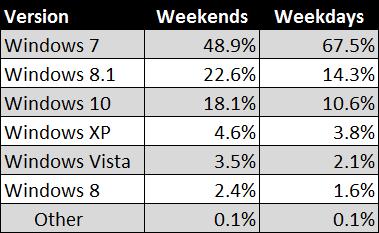 us-govt-analytics-2015-weekend-weekday.png