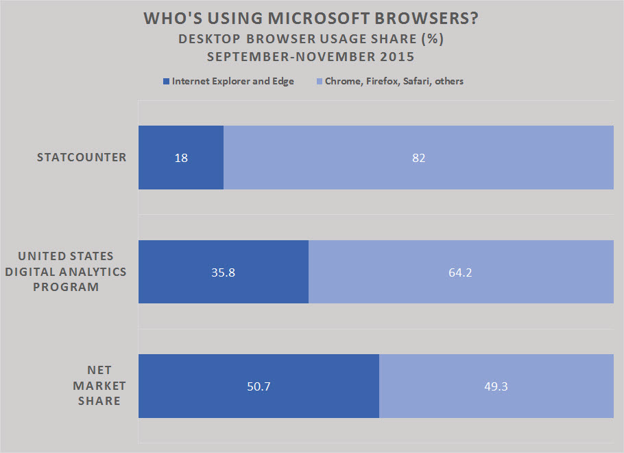 microsoft-browser-share-desktop-2015.jpg