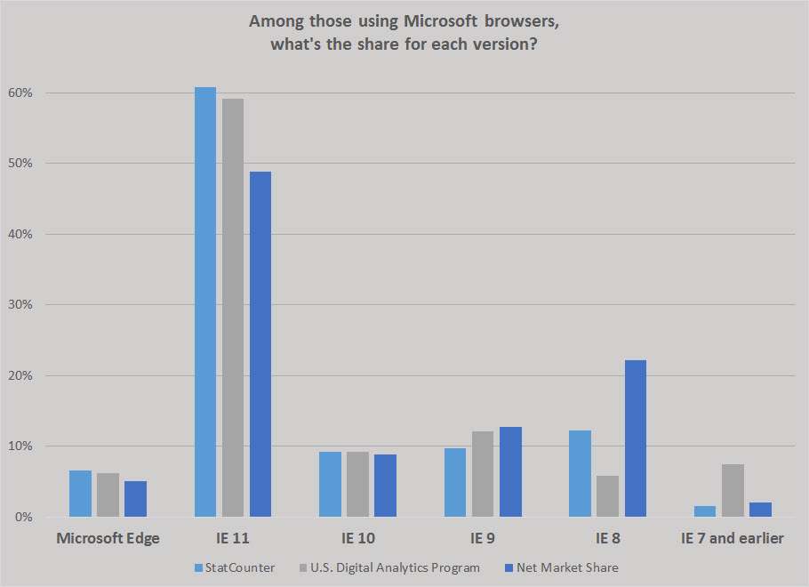 microsoft-browser-share-by-version-2015.jpg
