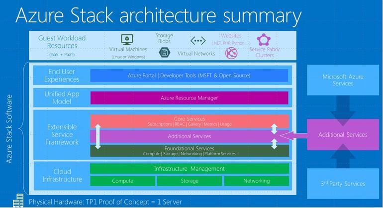 azure-stack-architecture.jpg