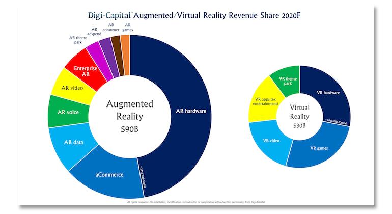 vr-ar-digi-cap-share-2020.jpg