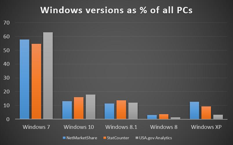 windows-usage-share-jan2016.png