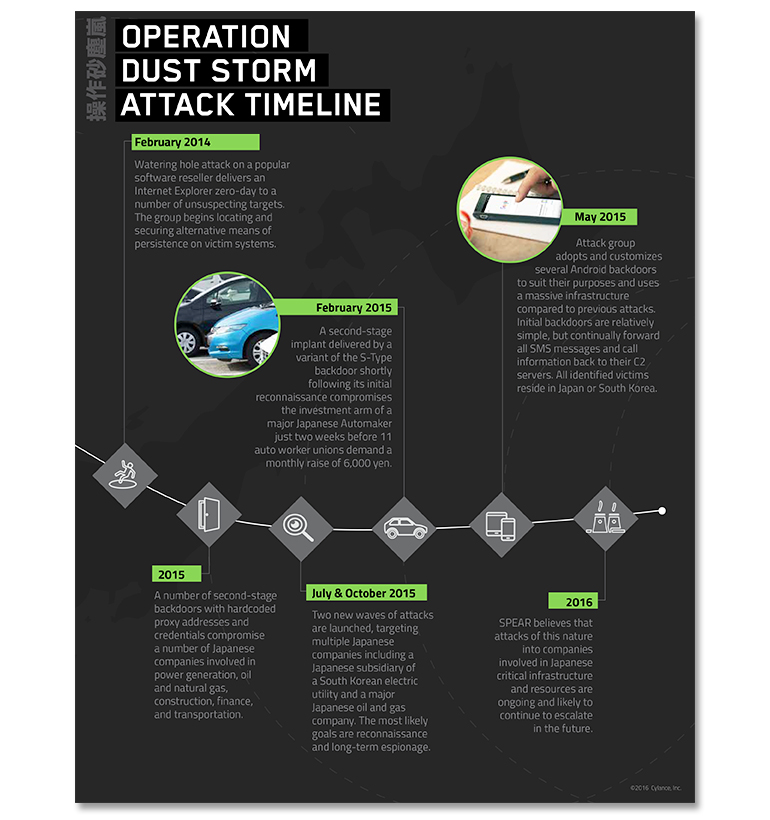 operation-dust-storminfographic-2014-2016.jpg