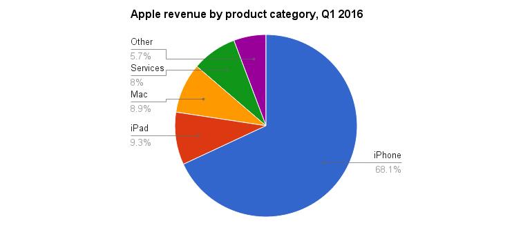 apple-segments-q1-2016-2.jpg