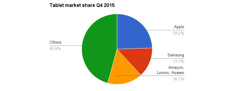 idc-tablet-market-q4-2015-2.jpg