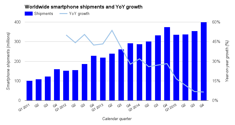 idc-smartphones-2.jpg