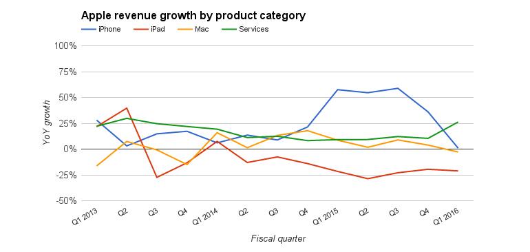 apple-segment-growth-2.jpg