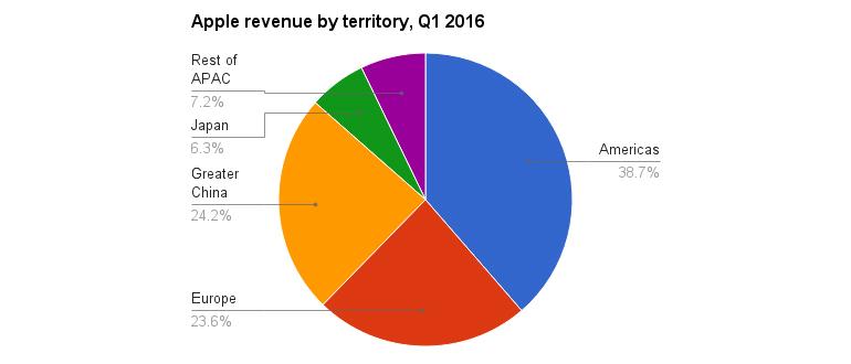 apple-territories-q1-2016-2.jpg