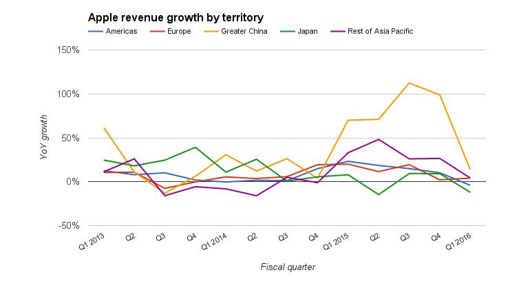 apple-territory-growth-2.jpg